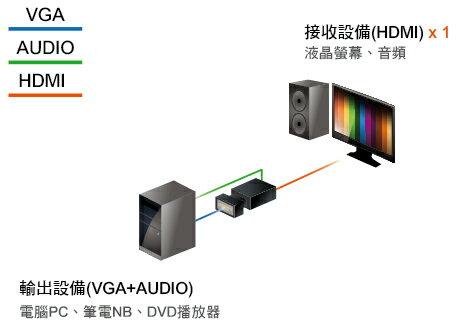 AviewS-VGA + AUDIO轉HDMI轉換器/PSTEK HDC-VAH2 3