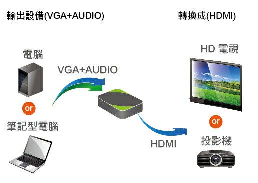 AviewS-VGA+AUDIO轉HDMI轉換器/定頻輸出/PSTEK HDC-VAH1 2