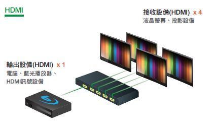 AviewS-HDMI 4PORT分配器/PSTEK HSP-5024 1