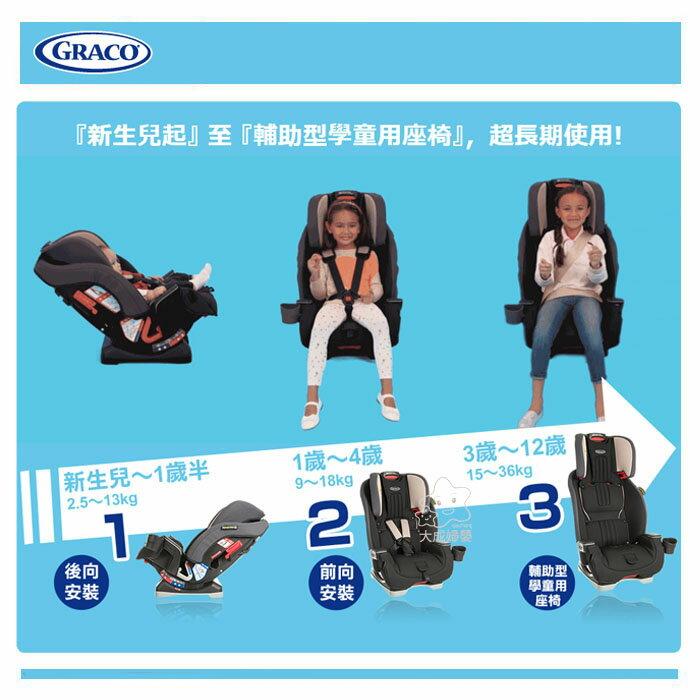 【大成婦嬰】GRACO // 0-12歲長效型嬰幼童汽車安全座椅 MILESTONE 汽座 (2色可選) 4