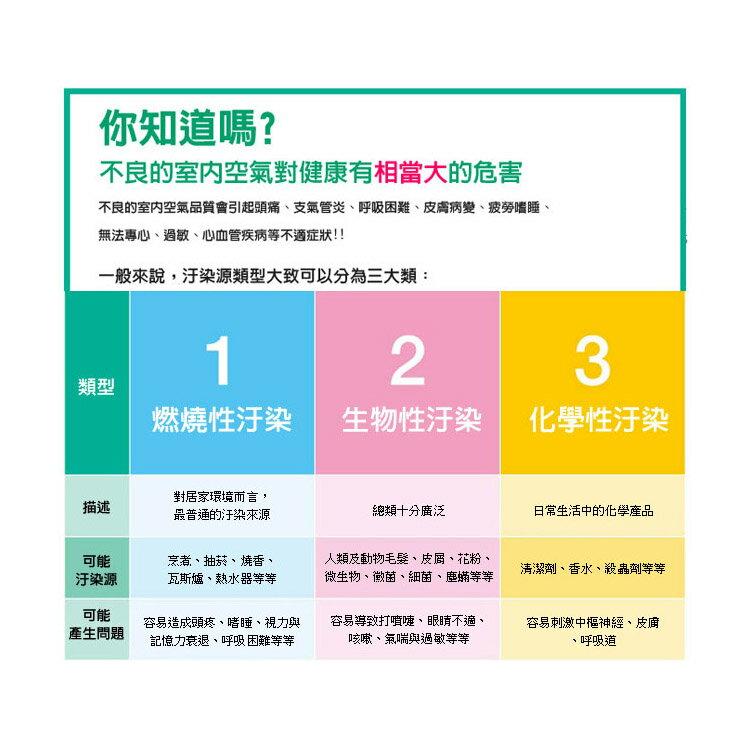 【3M】靜音款空氣清淨機專用濾網(CHIMSPD-00UCF-2) 2