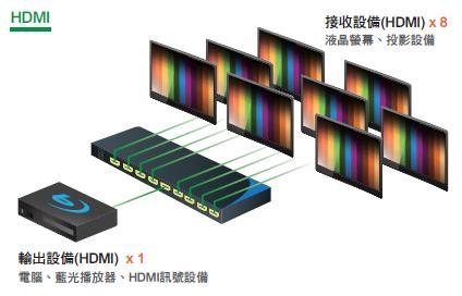 AviewS-HDMI 8PORT分配器/PSTEK HSP-5208 2