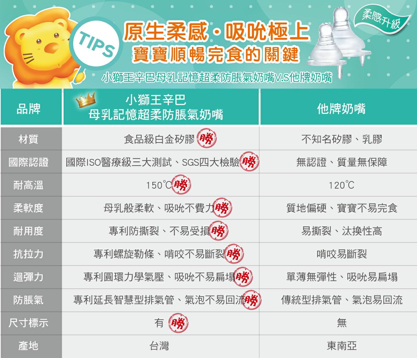 『121婦嬰用品館』辛巴 標準準母乳記憶防脹氣圓孔奶嘴 M - 4入 2