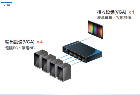 AviewS-4 PORT 電腦螢幕切換器/PSTEK VS-104E 2
