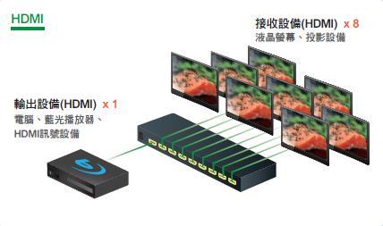 AviewS-一進八出HDMI廣播分配器/PSTEK HSP-3088 1