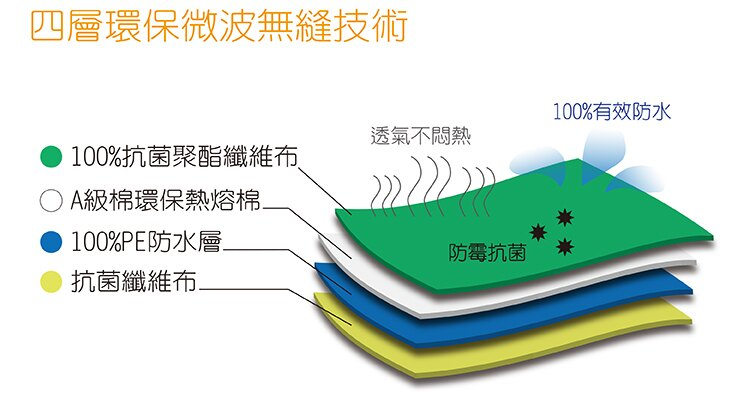 保潔墊-防水印花-加大雙人床包式3件組 專業4層長效防水、抗菌、可機洗、透氣柔軟 2款花色 3