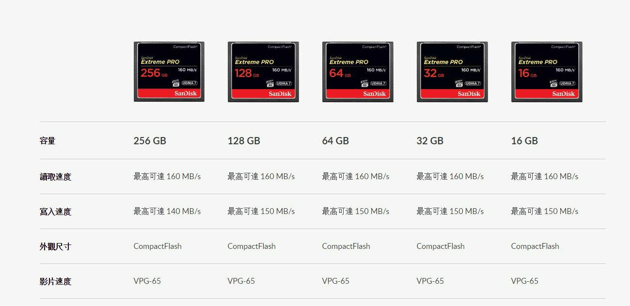 新帝SanDisk 128g Extreme Pro CF 【16G】【32G】【64G】【128G】【256G】記憶卡 ★★★ 全新原廠公司貨終身有限保固★★★含稅附發票