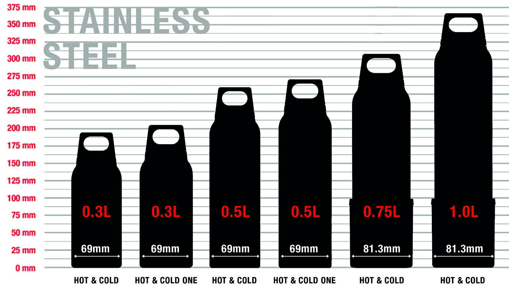 SIGG H&C One 不銹鋼保溫瓶 0.5L 蒂芬妮藍 水壺 保溫瓶 1