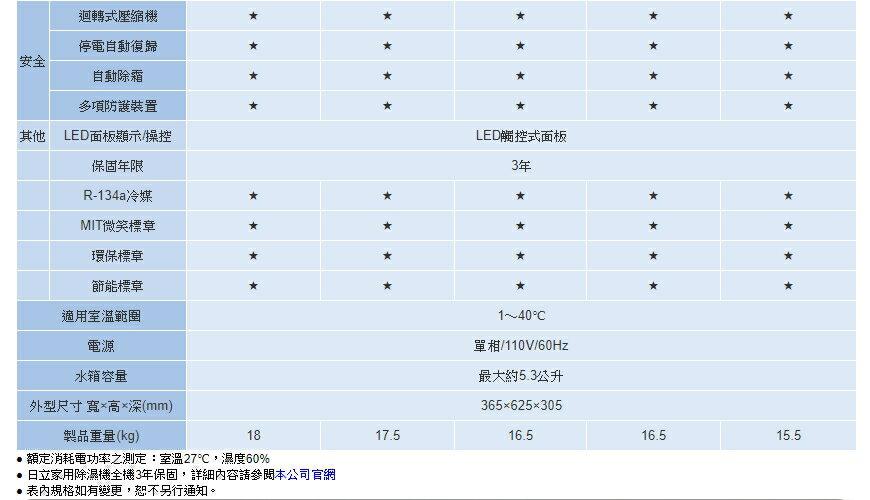 日立 HITACHI RD-200HS RD-200HG 負離子 除濕機 公司貨 10L 除溼機 節能 10公升 乾衣 8