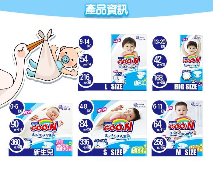 日本境內大王GOO.N 新阿福狗黏貼型紙尿褲(NS.S.M.L.XL)任選一箱
