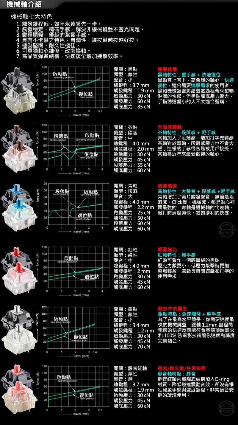[免運速出] ROG STRIX FLARE 電競鍵盤 青軸 /ASUS/華碩/兩年保