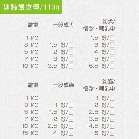 Carnivore RAW卡尼生肉餐- 鴨肉生肉餐110g 犬貓適合 Pet's Talk 4