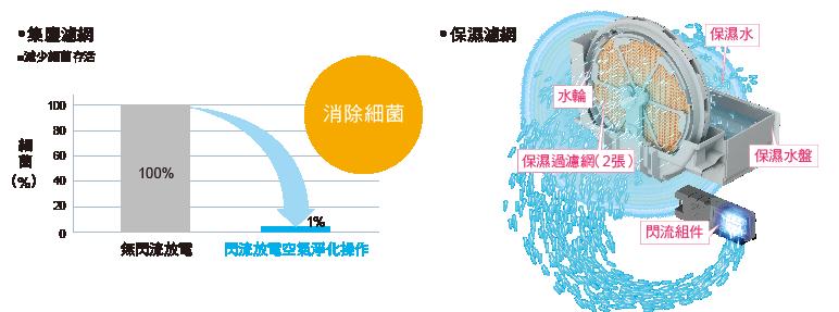 【禾同電商/全館免運】含稅發票刷卡~ MCK-55USCT 大金DAIKIN 閃流除菌空氣清淨機(白色/棕色)