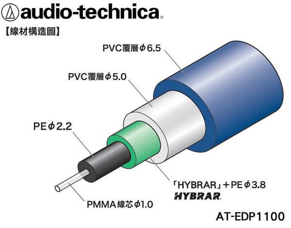 【金曲音響】鐵三角 AT-EDP1100 光纖數位訊號線1.3M