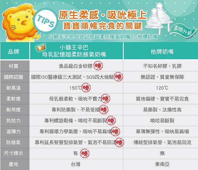 Simba小獅王辛巴 - 母乳記憶超柔防脹氣奶嘴 - 標準圓孔新生兒 (S) -1入 2