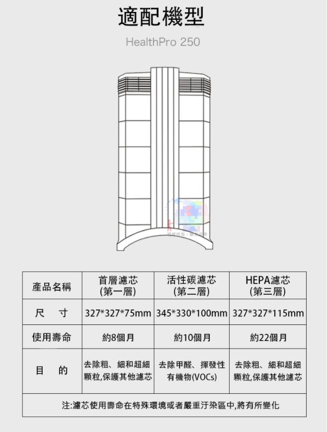 【套裝組】F8+V5+HEPA三層濾網 適配IQAir HealthPro250 空氣淨化器濾芯 JLP-IQ-1~3 6
