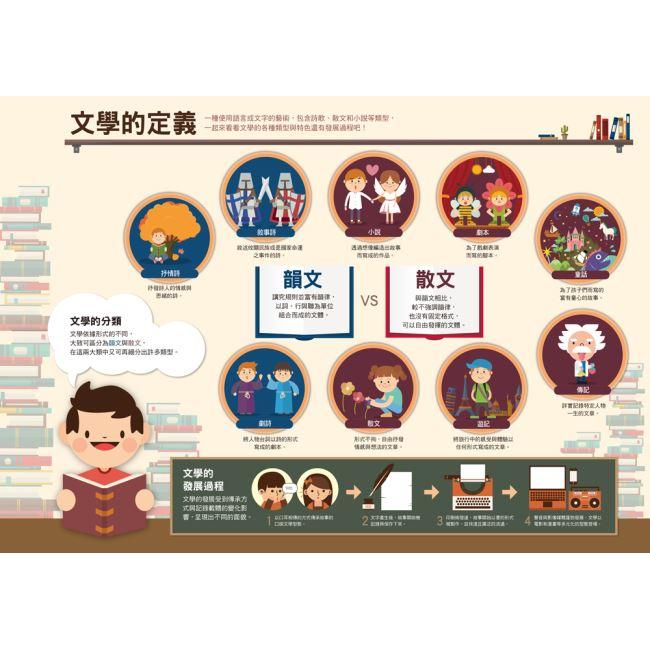 漫畫大英百科【社會科學1】:文學