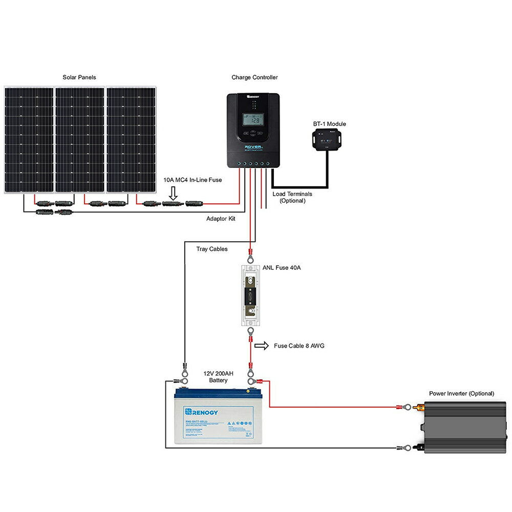 Renogy 300 Watt 12 Volt Off Grid Solar Premium Kit with Monocrystalline  Solar Panel and 40A MPPT Rover Controller