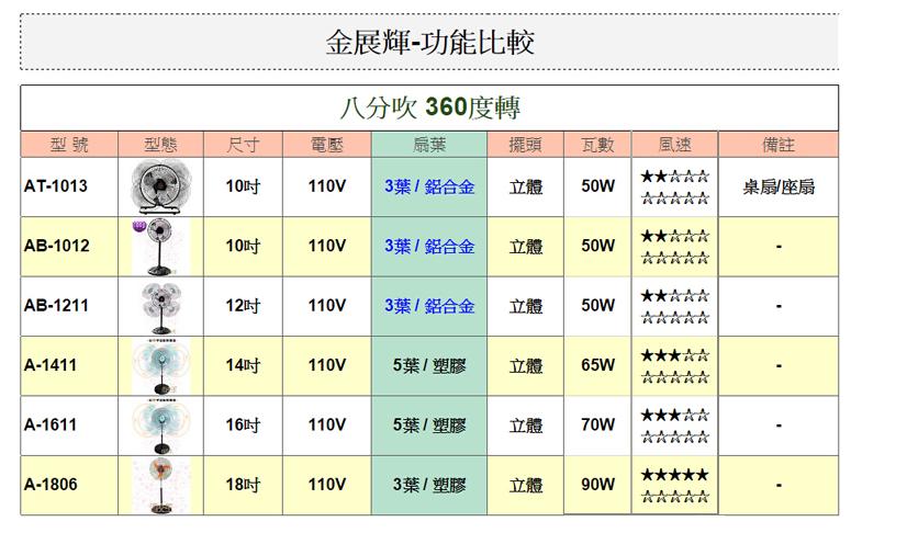 【尋寶趣】金展輝 八方吹 16吋 涼風扇(3入) 360轉 風量大 電扇 電風扇 桌扇 台灣製 立扇A-1611-X3 3