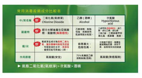 氧化氯 1000ml 環境防護噴液 Dela Bela 補充瓶 氣態二氧化氯 熱銷款 超取最多4罐 2