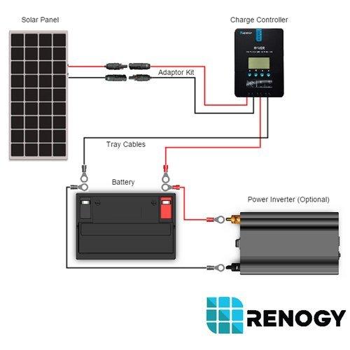 Renogy 200 Watt 12 Volt Monocrystalline Solar Panel kit 6