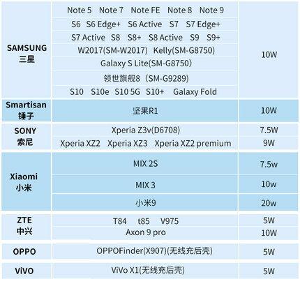 【現貨免運快出】手機無線充電器10W桌面智能快充底座板適用蘋果專用小米華為三星安卓通用 5
