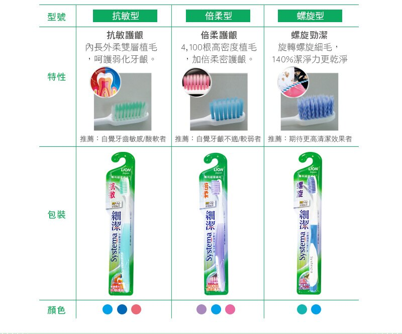 【獅王】細潔抗敏牙刷 5