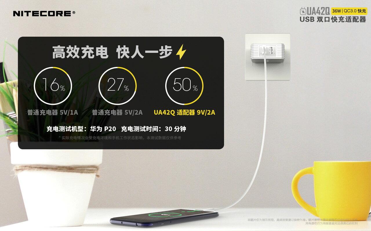 Nitecore UA42Q QC3.0快充 2 port USB 快速充電器 公司貨 最大36W USB電源供應器 2