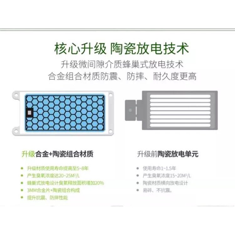 【現貨24H出貨】20g臭氧發生器(合金片)現貨AC110V 臭氧機 除甲醛 空氣除臭 除異味(附發票) 臭氧消毒機