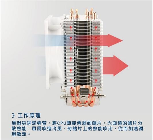 CP值冠軍 原廠公司貨  i-CoolTW龍捲風CPU散熱器 CPU 風扇 電腦組裝 機殼 原廠風扇 6
