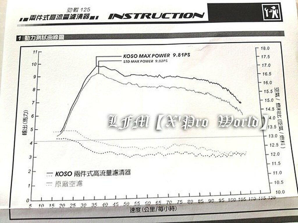 【LFM】KOSO 勁戰 兩件式高流量濾心 二件式高流量空氣濾清器~適用:勁戰/新勁戰/勁戰三代
