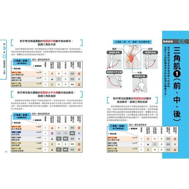 健身新手重訓攻略:槓片啞鈴×阻力帶×健身器材,新手必學的五大重訓,教你正確施力、精準增肌 8