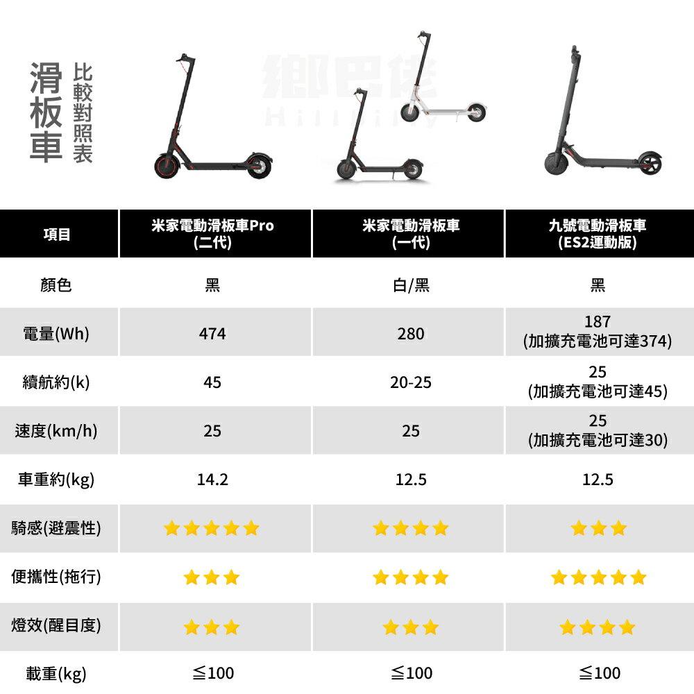 原廠【台灣現貨】米家電動滑板車Pro 電動車 代步車 滑板 小米電動滑板車Pro 2