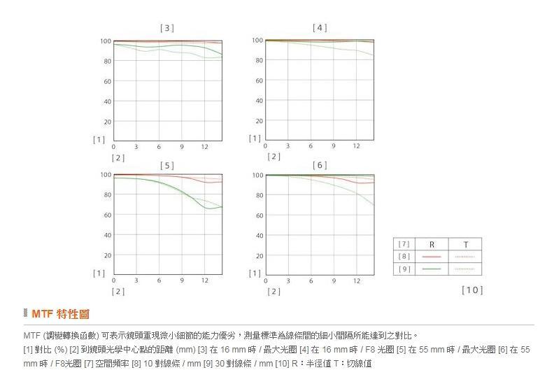 【中壢NOVA-水世界】SONY 16-55mm F2.8 G 恆定光圈 SEL1655G APS-C 標準變焦 公司貨
