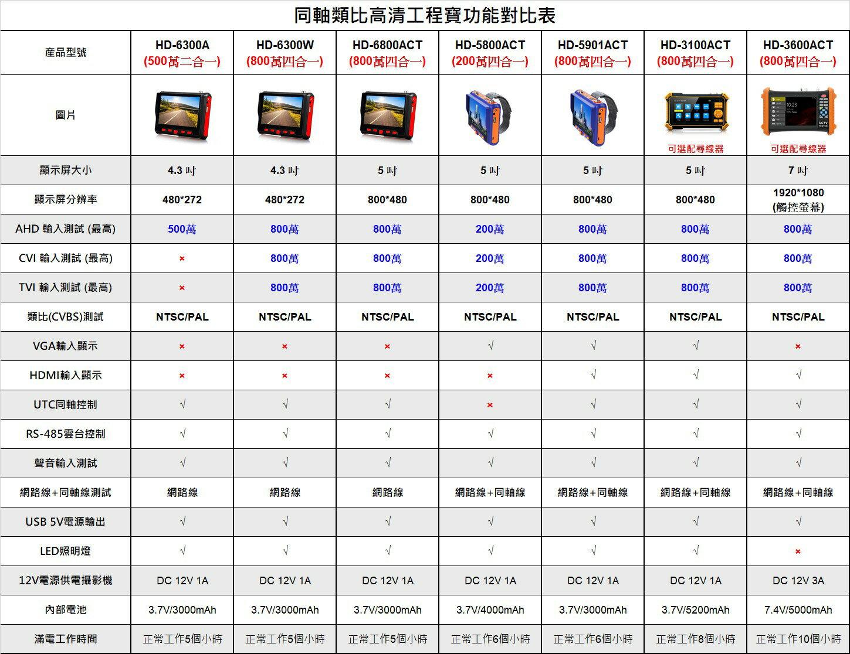 高雄/台南/屏東監視器 HD-6300A 4.3吋 500萬 同軸型 工程寶 AHD 類比 監視器測試 多功能測試螢幕
