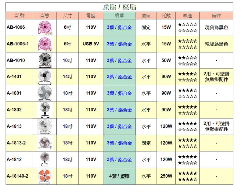 【尋寶趣】金展輝 八方吹 16吋 涼風扇(3入) 360轉 風量大 電扇 電風扇 桌扇 台灣製 立扇A-1611-X3 4