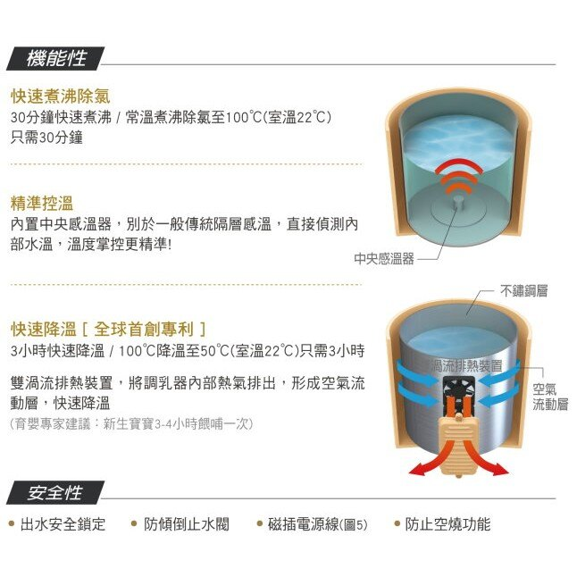麗嬰兒童玩具館~小獅王辛巴 Simba-LCD五段式定溫調乳器.第四代升級 S9918 4