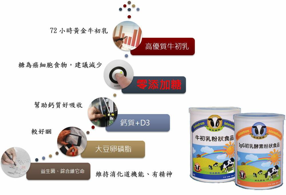 【牛初乳粉狀食品】四箱24罐 2
