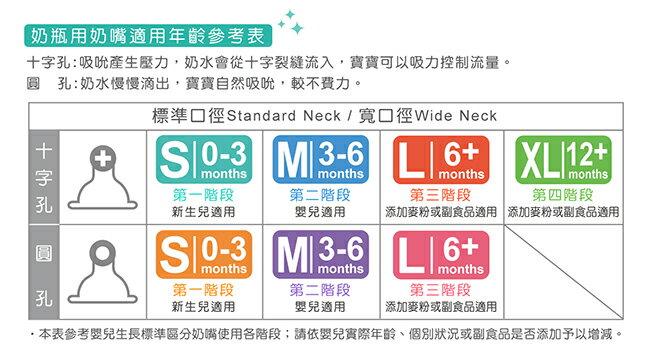 『121婦嬰用品館』辛巴 寬口母乳記憶防脹氣十字奶嘴 M - 4入 3