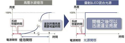AviewS-CASIO XJ-H1700投影機/4000流明/XGA/免換燈泡,日本製造 3
