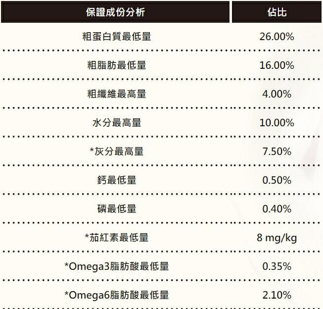 優格 TOMA-PRO 雞肉+米 高適口配方 1.5kg / 3kg / 7kg / 13.6kg 狗飼料 成犬飼料 5