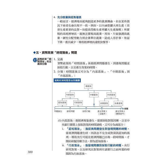【2016全新改版】細說銀行招考:貨幣銀行學(概要) 8