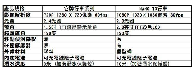 ELK-美商NANO CAMPRO T3頂級版行車紀錄器 1080P FULL HD超強夜拍王 採用聯詠96650夜視處理晶片(保固詳情請參閱商品描述) 6