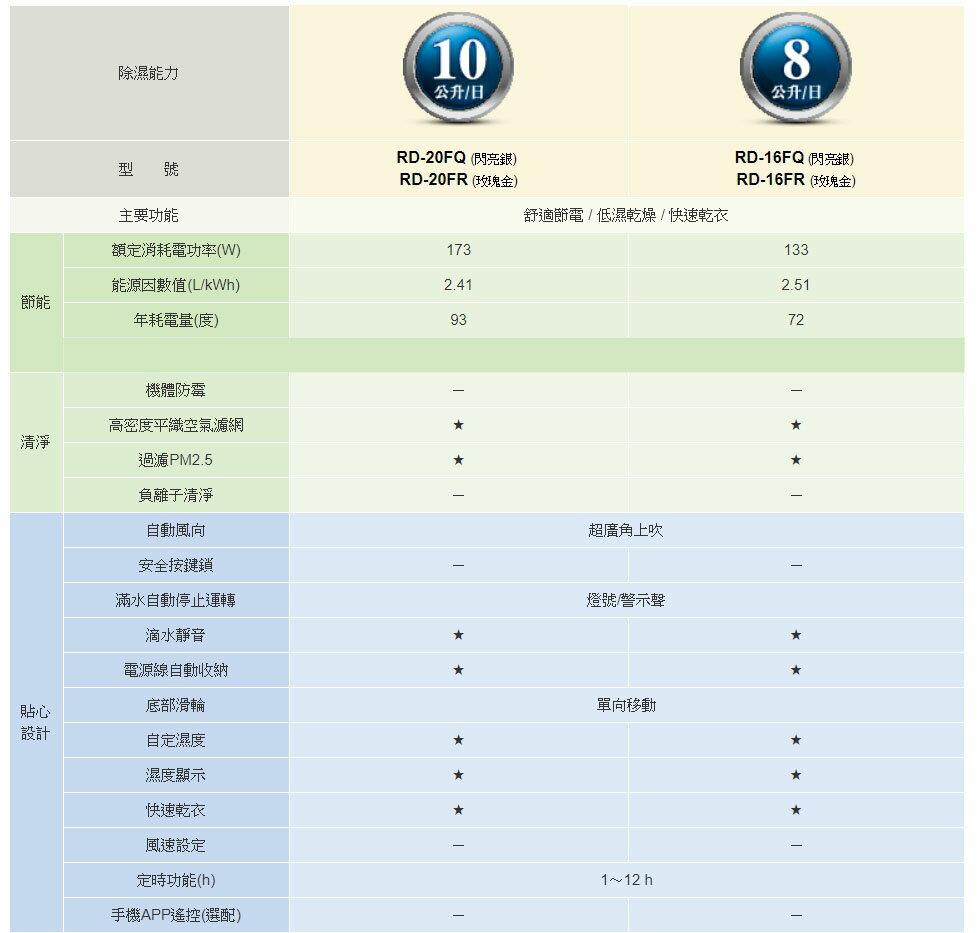 日立 HITACHI RD-20FQ RD-20FR 定時 除濕機 公司貨 10L 除溼機 節能家電 10公升 快速乾衣 7