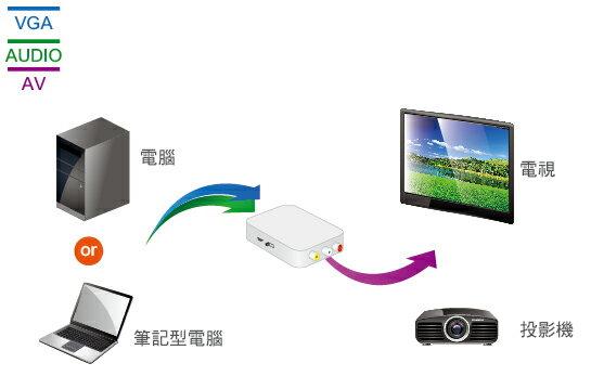 AviewS-VGA+Audio轉AV轉接器/PSTEK HDC-VC02 3