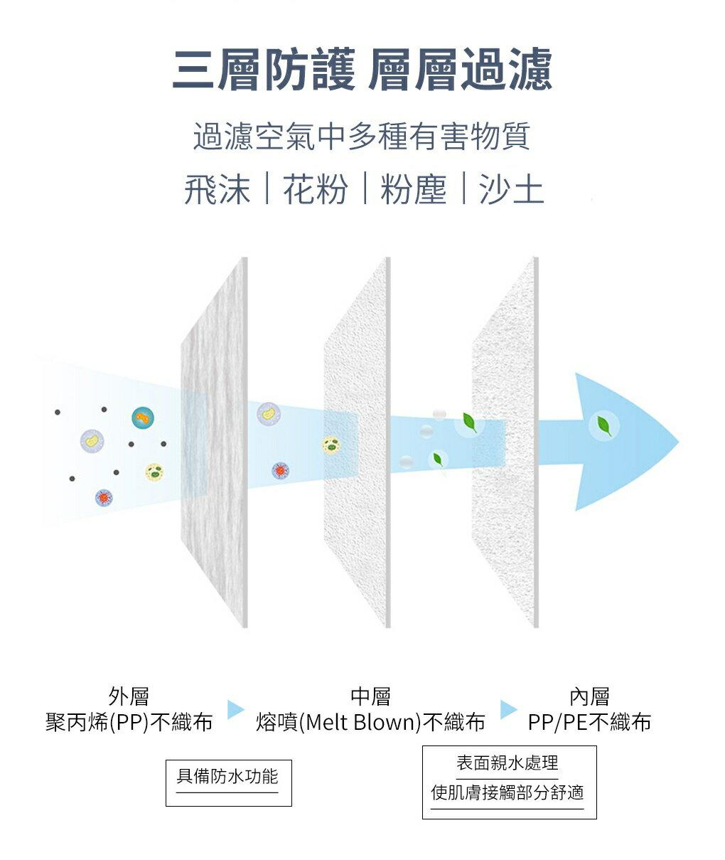 【10倍點數】台灣製MIT 防疫必備 連鎖速食餐飲專用 外銷日本 口罩  三層結構防護全罩3D立體口罩 #非醫療級商品 1