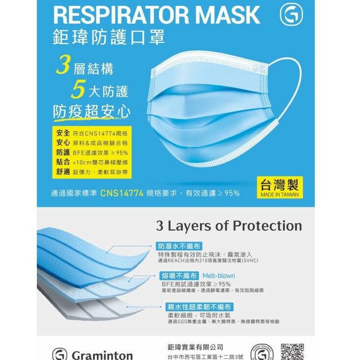 台灣製 鉅瑋防護三層口罩 拋棄式成人平面口罩 50入裝 CNS檢驗合格
