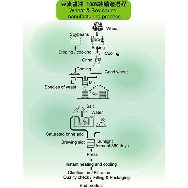 【味榮】有機豆麥醬油420ml 3