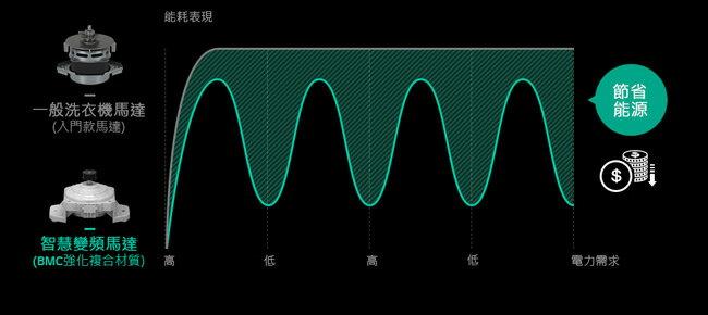 #來電優價#LG  樂金 10公斤 Smart 變頻洗衣機低噪音  筒槽反轉洗衣 WT-ID107WG (白色)