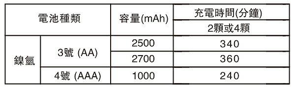 enerpad TG333 3號 / 4號鎳氫電池充電器 支援sony新力 國際 富士通 3